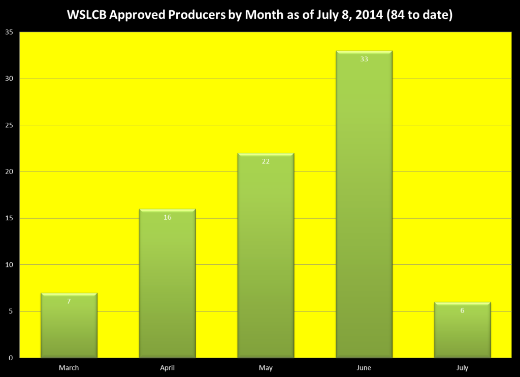 Approved Processors as of July 8