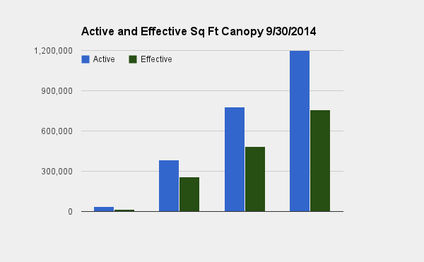 Active Sq Ft Canopy 9.30.2014