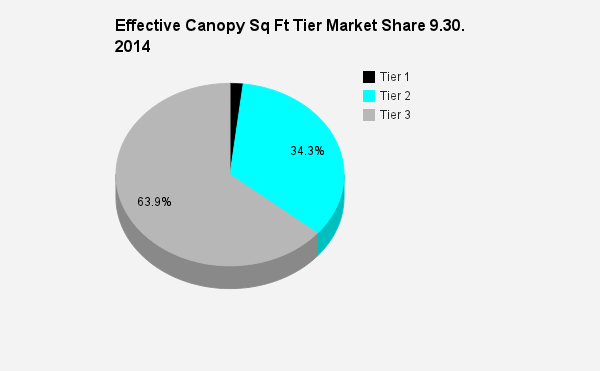 Effective Canopy Sq Ft Market Share by Tier 9.30.2014