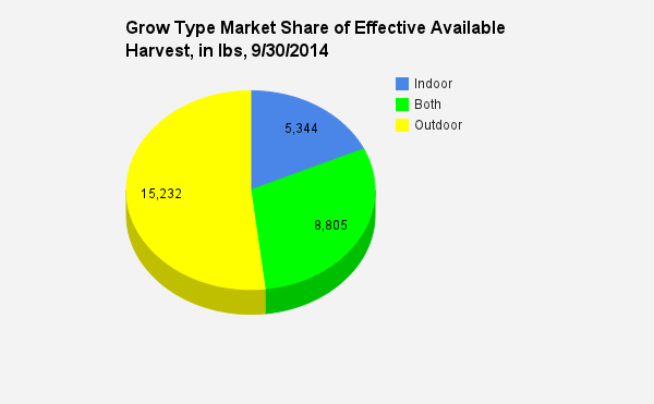 Growtype market share 9.30.2014