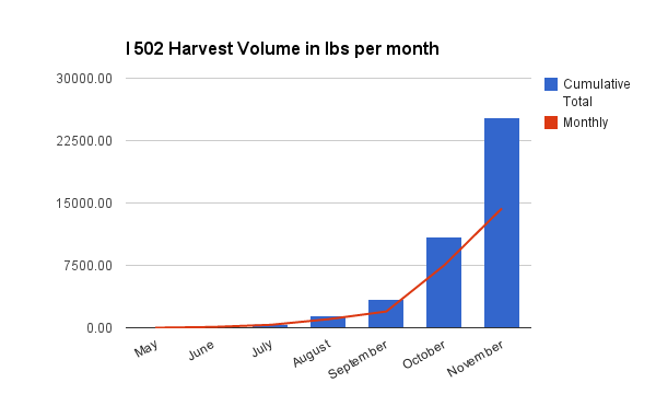 Harvest volume per month
