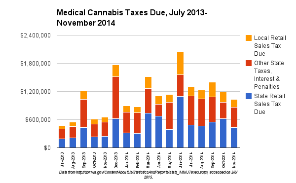 State Medical Cannabis tax revenues July 2013- November 2014. Source: Washington Department of Revenue