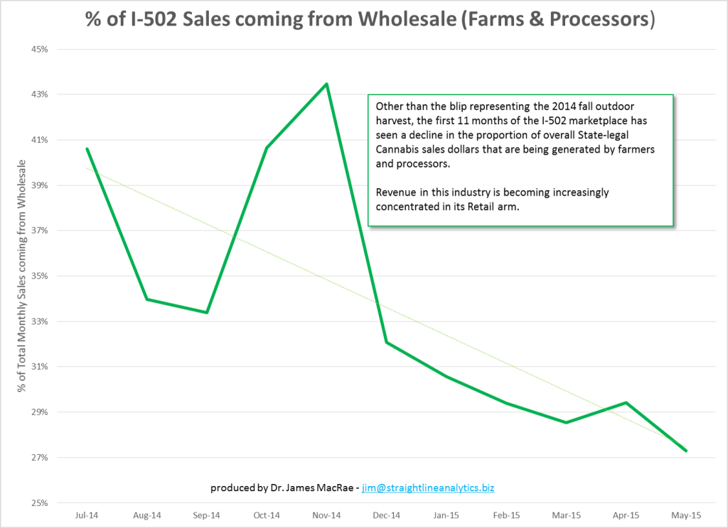 Percent of Revenue from Wholesale - May2015